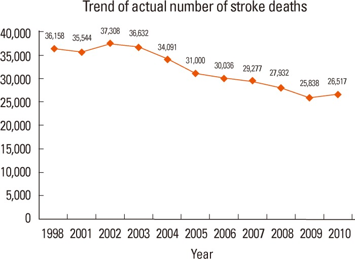 Stroke Statistics in Korea: Part I  Epidemiology and Risk