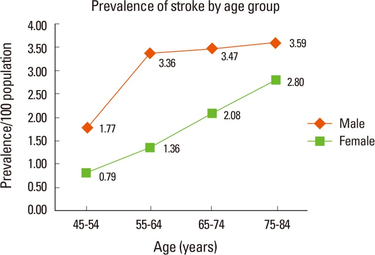 stroke victims life expectancy