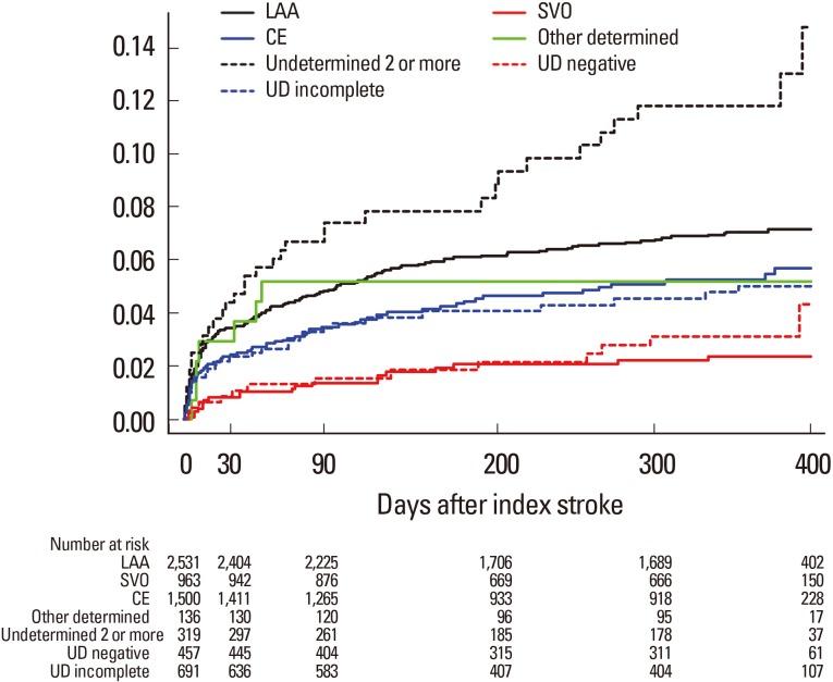 MRI-based Algorithm for Acute Ischemic Stroke Subtype