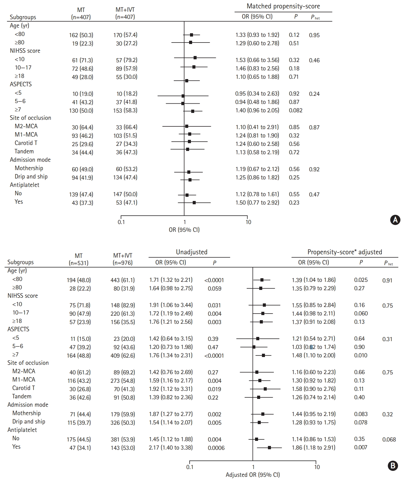 Intravenous Thrombolysis Prior to Mechanical Thrombectomy in