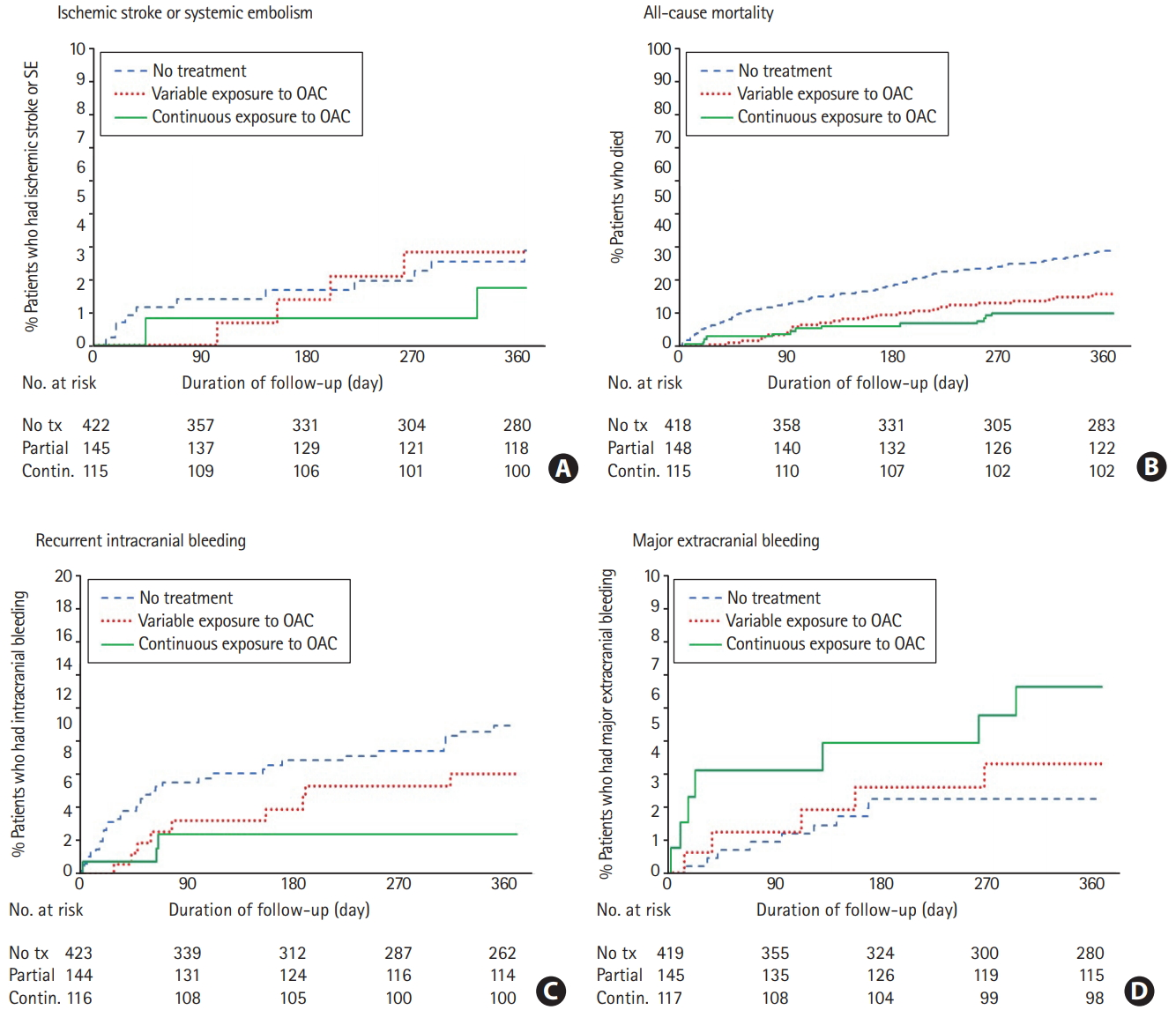 Anticoagulants in Older Patients with Nonvalvular Atrial