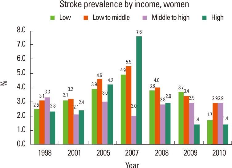 Stroke Statistics in Korea: Part I. Epidemiology and Risk ...