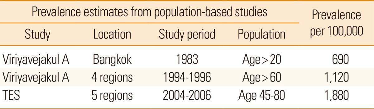 stroke epidemiology Reliable data on stroke incidence and prevalence are essential for calculating the burden of stroke and the planning of prevention and treatment of stroke patients in the current study we have .